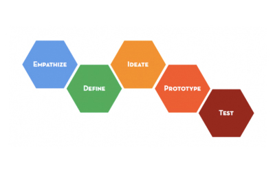 logo design thinking